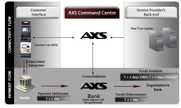 axs corporate